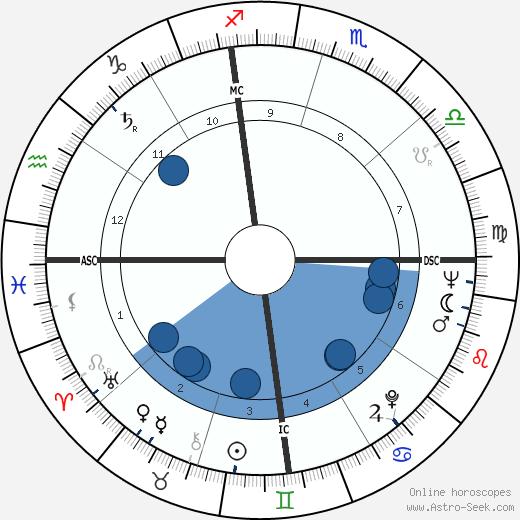 Clint Ballard wikipedia, horoscope, astrology, instagram