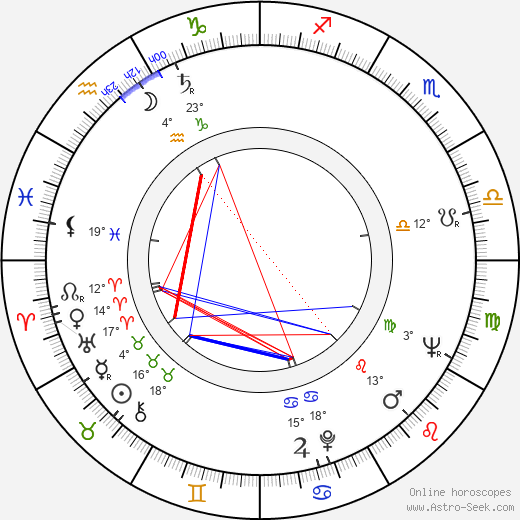 Eila Lappalainen birth chart, biography, wikipedia 2019, 2020