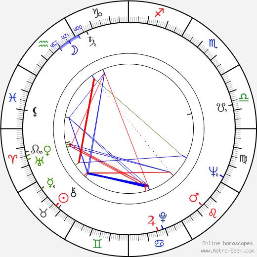 Eila Lappalainen astro natal birth chart, Eila Lappalainen horoscope, astrology
