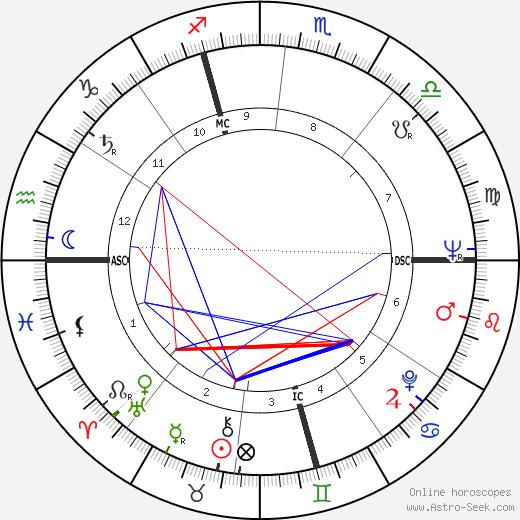 Этторе Скола Ettore Scola день рождения гороскоп, Ettore Scola Натальная карта онлайн