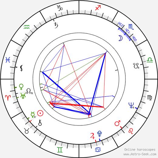 Eva Jiroušková день рождения гороскоп, Eva Jiroušková Натальная карта онлайн