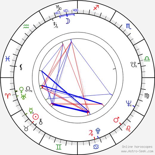 Fernand Berset astro natal birth chart, Fernand Berset horoscope, astrology