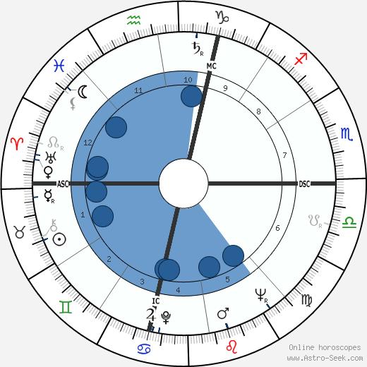 Franco Festucci wikipedia, horoscope, astrology, instagram