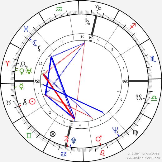 Franco Festucci tema natale, oroscopo, Franco Festucci oroscopi gratuiti, astrologia