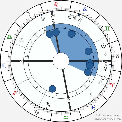 Fulvia Franco wikipedia, horoscope, astrology, instagram