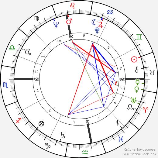 Fulvia Franco astro natal birth chart, Fulvia Franco horoscope, astrology