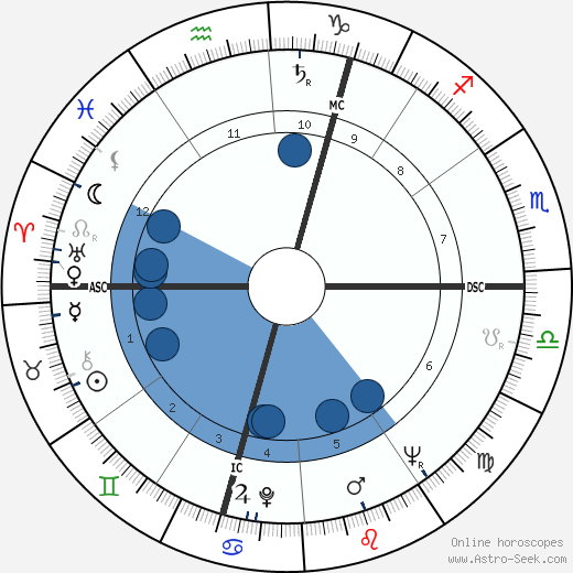 Gerard Mulliez wikipedia, horoscope, astrology, instagram