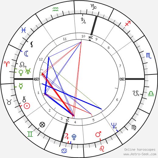 Gerard Mulliez tema natale, oroscopo, Gerard Mulliez oroscopi gratuiti, astrologia