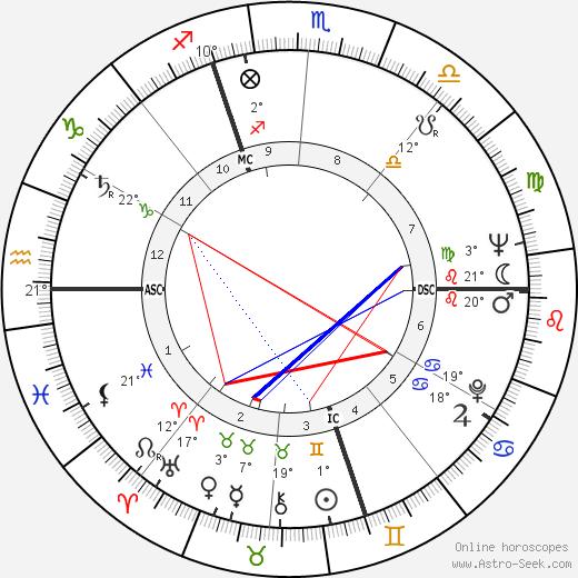 Gianni Basso birth chart, biography, wikipedia 2017, 2018