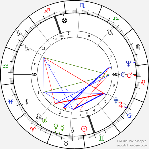 Gianni Basso astro natal birth chart, Gianni Basso horoscope, astrology