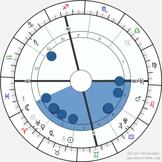Giulio Brogi wikipedia, horoscope, astrology, instagram