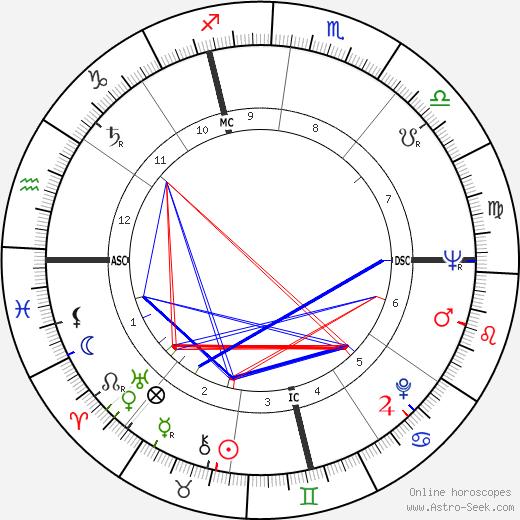 Giulio Brogi день рождения гороскоп, Giulio Brogi Натальная карта онлайн