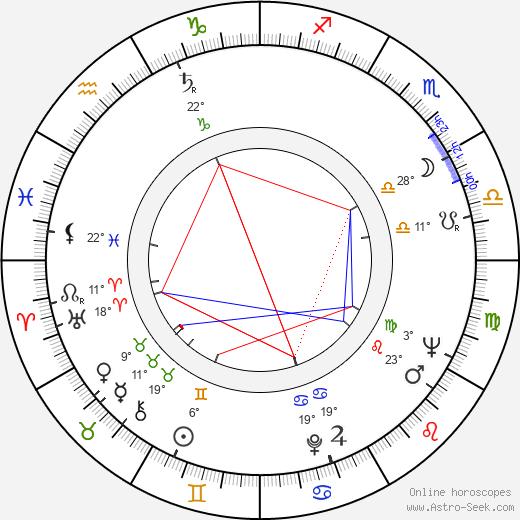 Gordon Willis birth chart, biography, wikipedia 2019, 2020