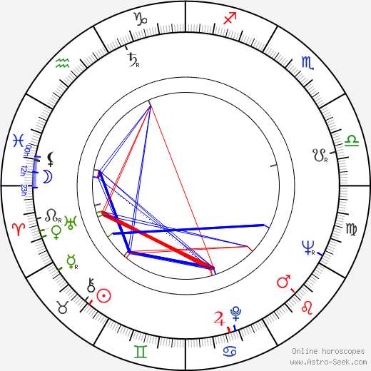 Harry Baird tema natale, oroscopo, Harry Baird oroscopi gratuiti, astrologia