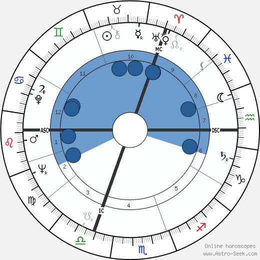Henri François Simonet wikipedia, horoscope, astrology, instagram
