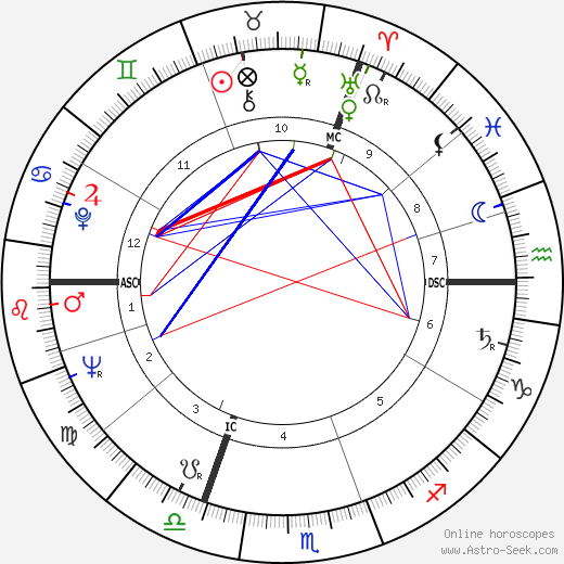 Henri François Simonet astro natal birth chart, Henri François Simonet horoscope, astrology