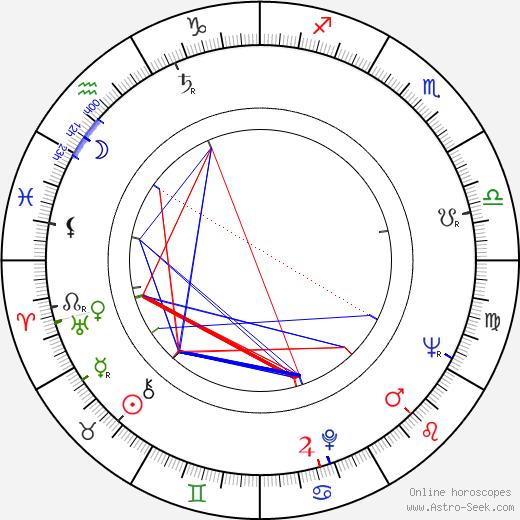Ichirô Nagai astro natal birth chart, Ichirô Nagai horoscope, astrology