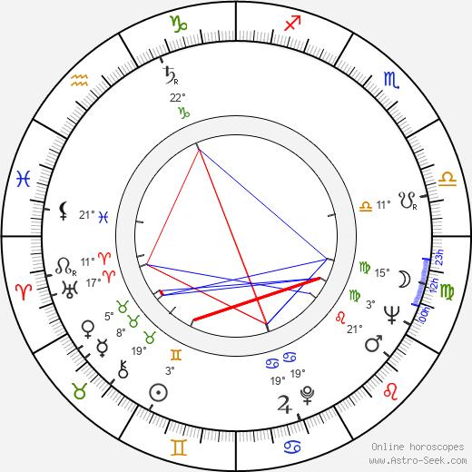 Irwin Winkler birth chart, biography, wikipedia 2020, 2021