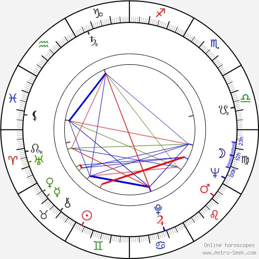 Irwin Winkler birth chart, Irwin Winkler astro natal horoscope, astrology