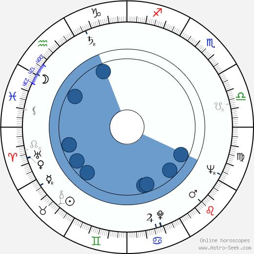 Jacques Richard wikipedia, horoscope, astrology, instagram