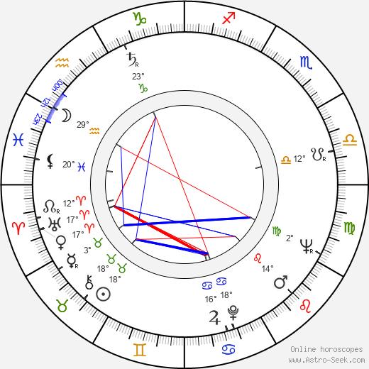 Jacques Richard birth chart, biography, wikipedia 2020, 2021
