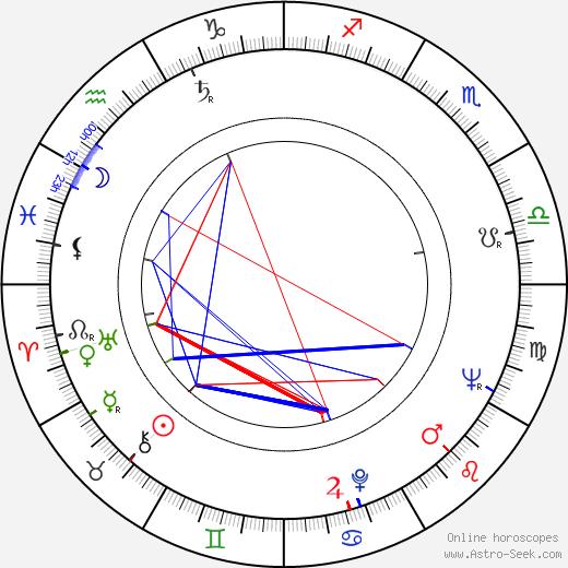 Jacques Richard birth chart, Jacques Richard astro natal horoscope, astrology