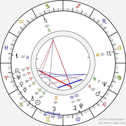 James Greene birth chart, biography, wikipedia 2019, 2020