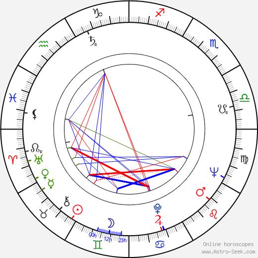 James Greene astro natal birth chart, James Greene horoscope, astrology