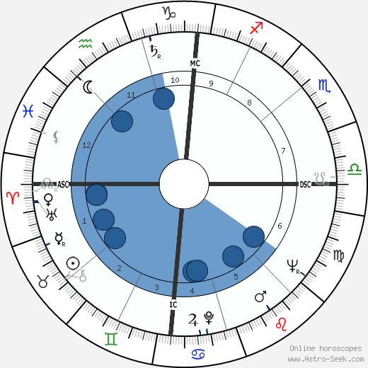 Jean Salusse wikipedia, horoscope, astrology, instagram