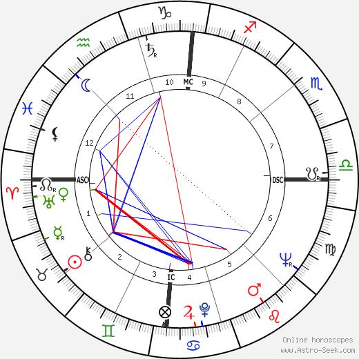 Jean Salusse tema natale, oroscopo, Jean Salusse oroscopi gratuiti, astrologia