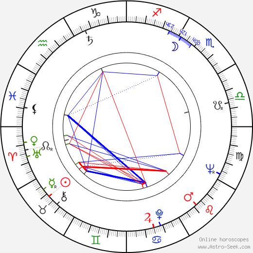 Jiřina Bohdalová день рождения гороскоп, Jiřina Bohdalová Натальная карта онлайн