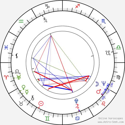Klaus Bergman birth chart, Klaus Bergman astro natal horoscope, astrology