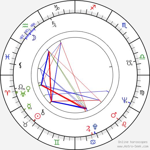 Knut Andersen astro natal birth chart, Knut Andersen horoscope, astrology