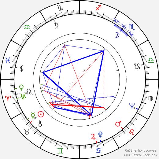 Lou Felder birth chart, Lou Felder astro natal horoscope, astrology
