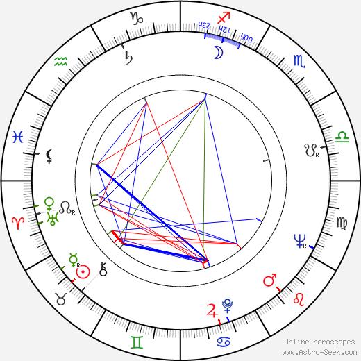 Luigi Russo tema natale, oroscopo, Luigi Russo oroscopi gratuiti, astrologia