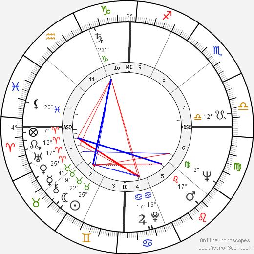 Marshall Applewhite birth chart, biography, wikipedia 2020, 2021