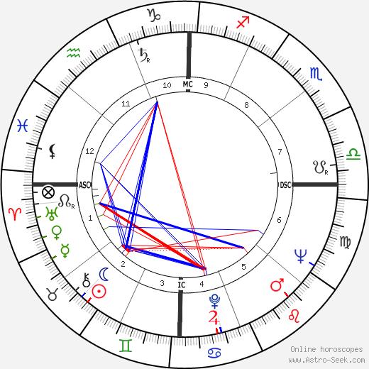Marshall Applewhite birth chart, Marshall Applewhite astro natal horoscope, astrology