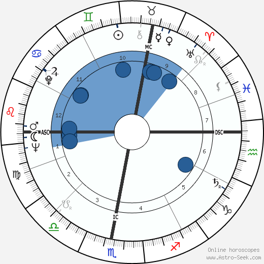 Michael Lonsdale horoscope, astrology, sign, zodiac, date of birth, instagram