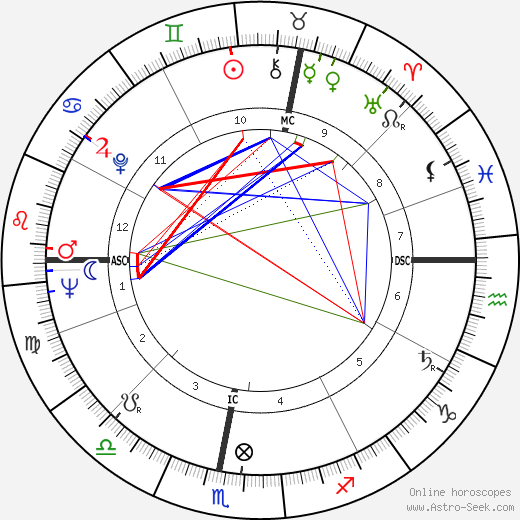 Michael Lonsdale astro natal birth chart, Michael Lonsdale horoscope, astrology