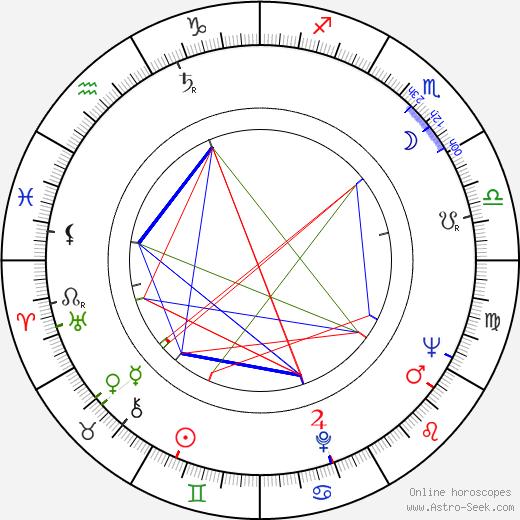 Oiva Toikka astro natal birth chart, Oiva Toikka horoscope, astrology