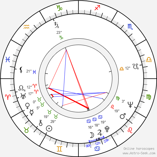 Pentti Auer birth chart, biography, wikipedia 2019, 2020