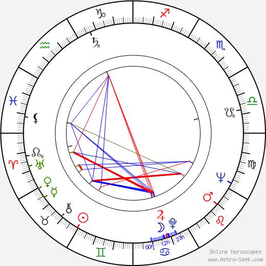Pentti Auer день рождения гороскоп, Pentti Auer Натальная карта онлайн