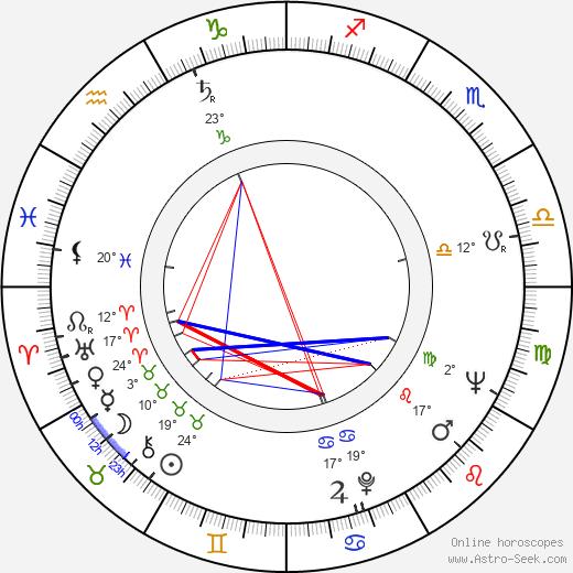Pertti Jotuni birth chart, biography, wikipedia 2019, 2020