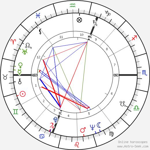 Pierre Vernier astro natal birth chart, Pierre Vernier horoscope, astrology