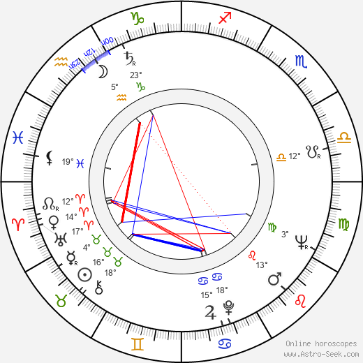 Ratmír Rath birth chart, biography, wikipedia 2018, 2019