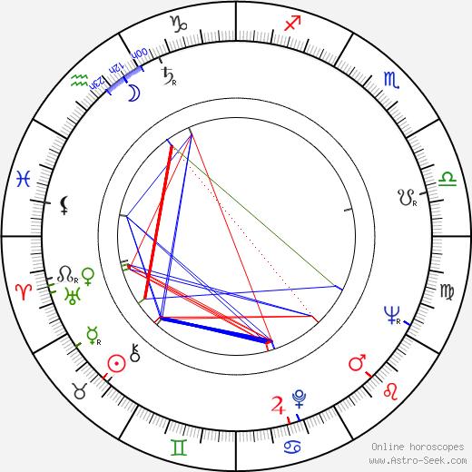 Ratmír Rath день рождения гороскоп, Ratmír Rath Натальная карта онлайн