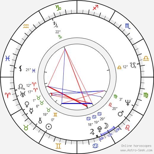 Ray Adams birth chart, biography, wikipedia 2019, 2020