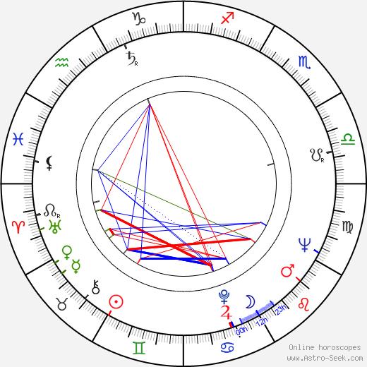 Ray Adams astro natal birth chart, Ray Adams horoscope, astrology