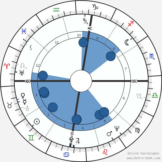 Rev. Joy Adams wikipedia, horoscope, astrology, instagram