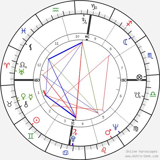 Rev. Joy Adams birth chart, Rev. Joy Adams astro natal horoscope, astrology